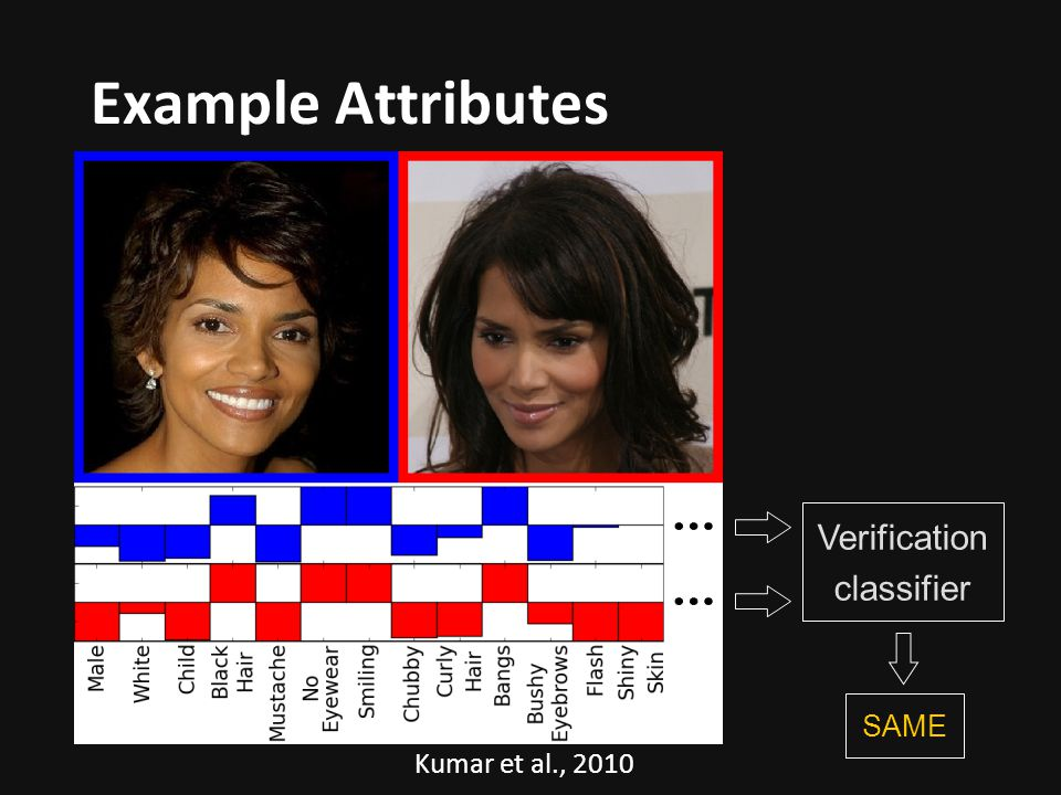 Example Attributes Verification classifier SAME Kumar et al., 2010