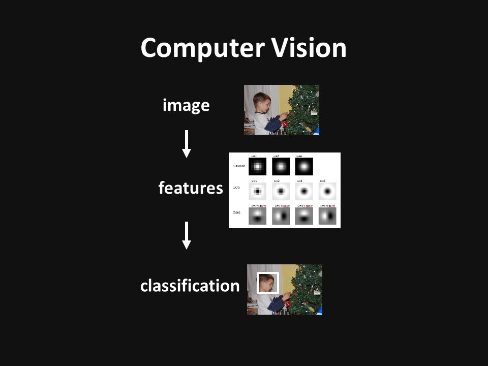 Computer Vision image features classification