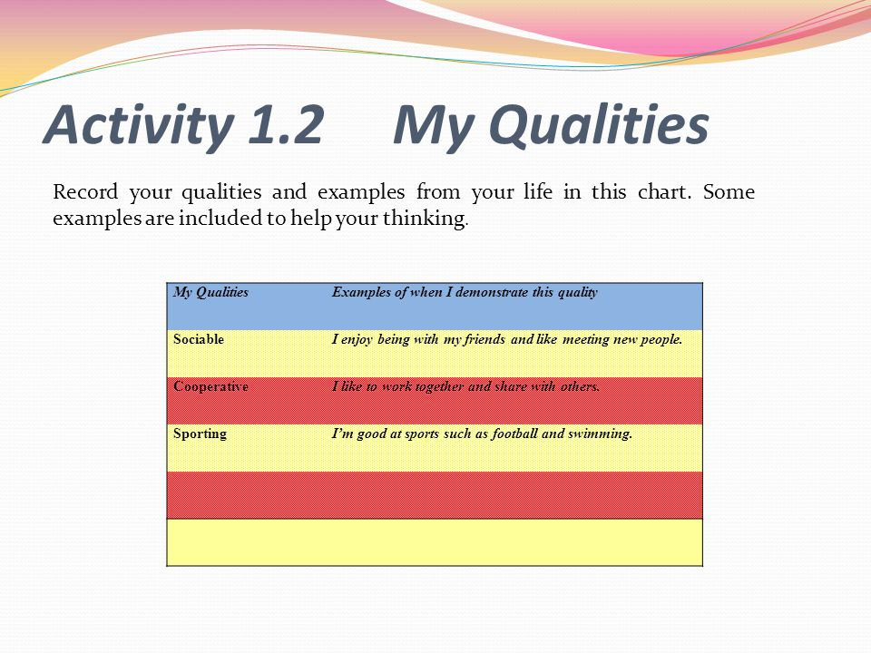 Activity 1.2 My Qualities Record your qualities and examples from your life in this chart. Some examples are included to help your thinking.