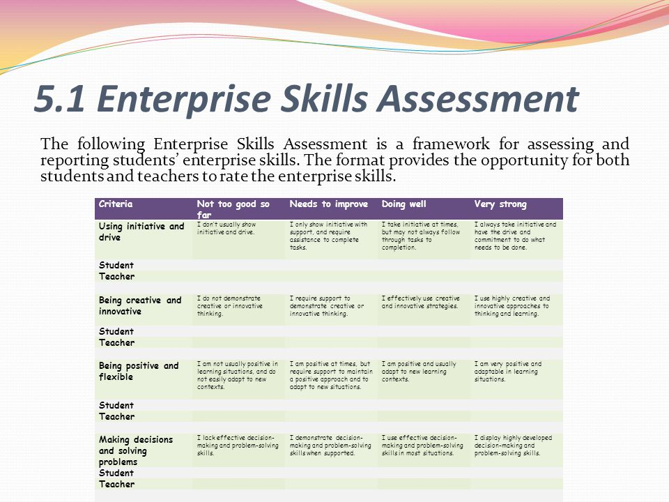 5.1 Enterprise Skills Assessment
