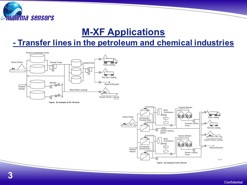 M-XF Applications - Transfer lines in the petroleum and chemical industries Confidential