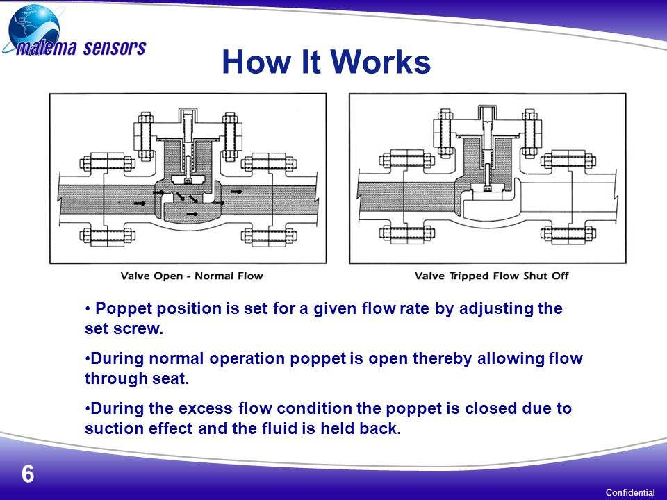 How It Works Poppet position is set for a given flow rate by adjusting the set screw.
