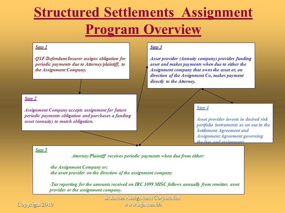 Structured Settlements Assignment Program Overview