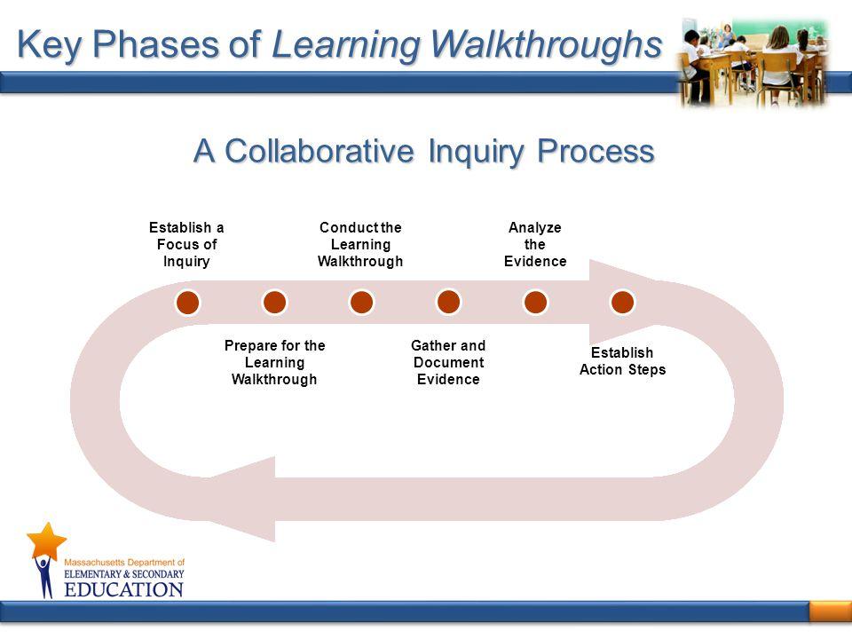 A Collaborative Inquiry Process