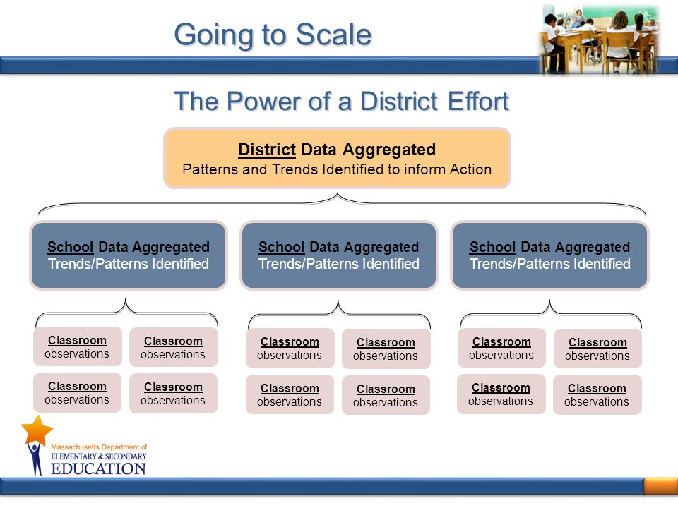 School Data Aggregated