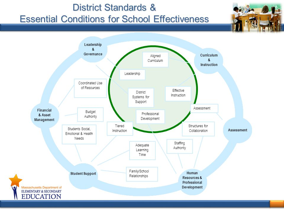 District Standards & Essential Conditions for School Effectiveness
