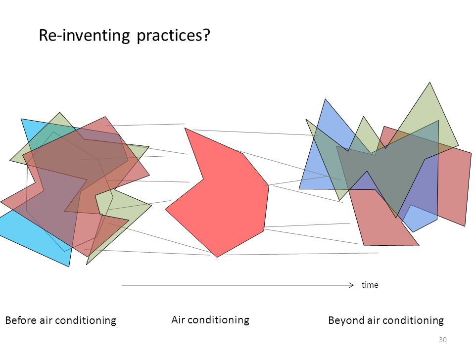 Re-inventing practices
