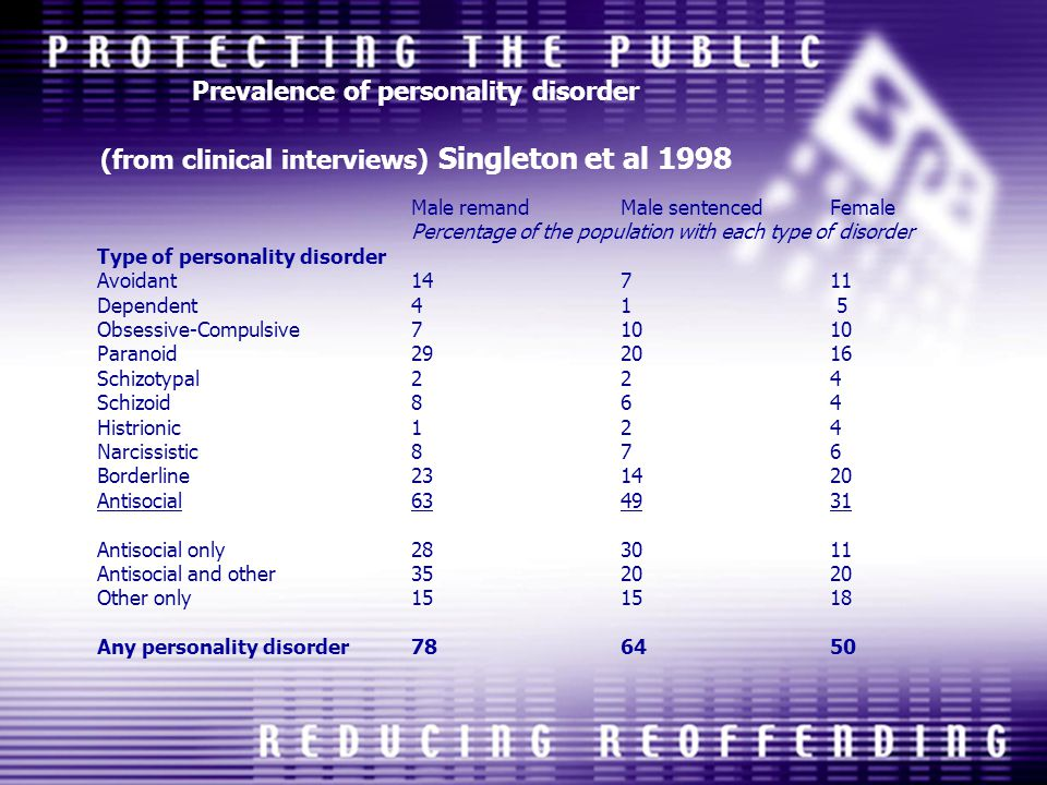 Prevalence of personality disorder (from clinical interviews) Singleton et al 1998
