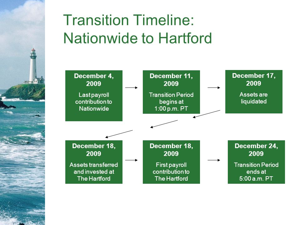 Transition Timeline: Nationwide to Hartford