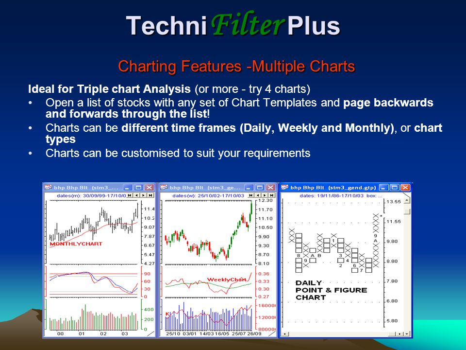 TechniFilter Plus Charting Features -Multiple Charts
