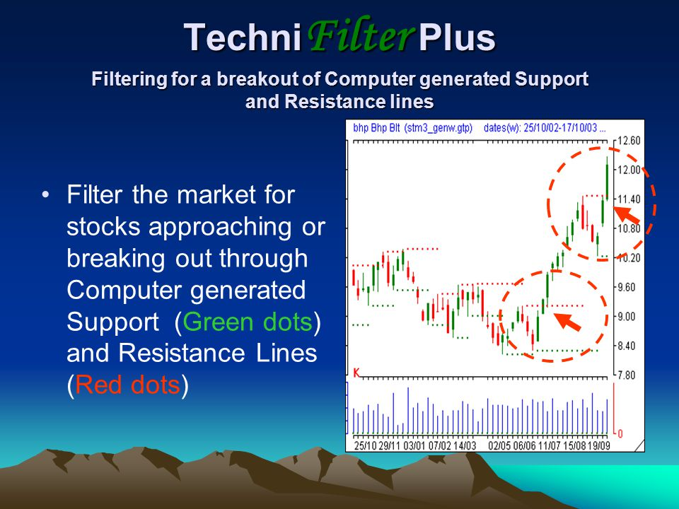 TechniFilter Plus Filtering for a breakout of Computer generated Support and Resistance lines