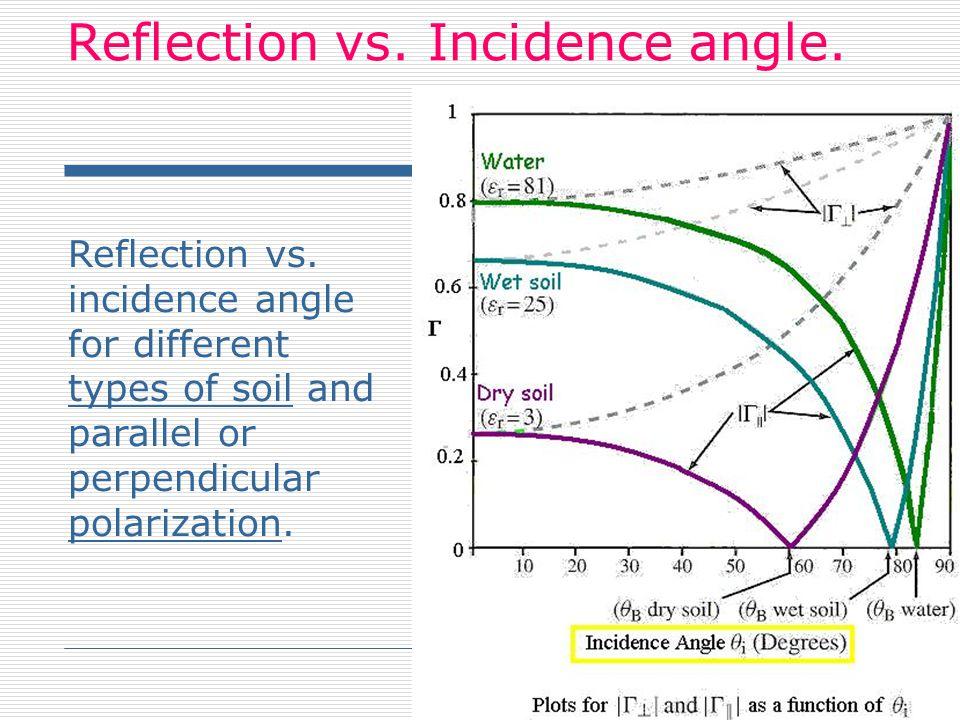Reflection vs. Incidence angle.