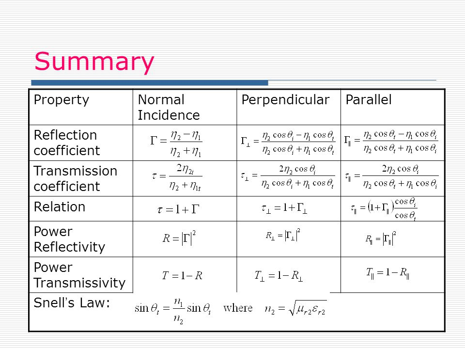 Summary Property Normal Incidence Perpendicular Parallel