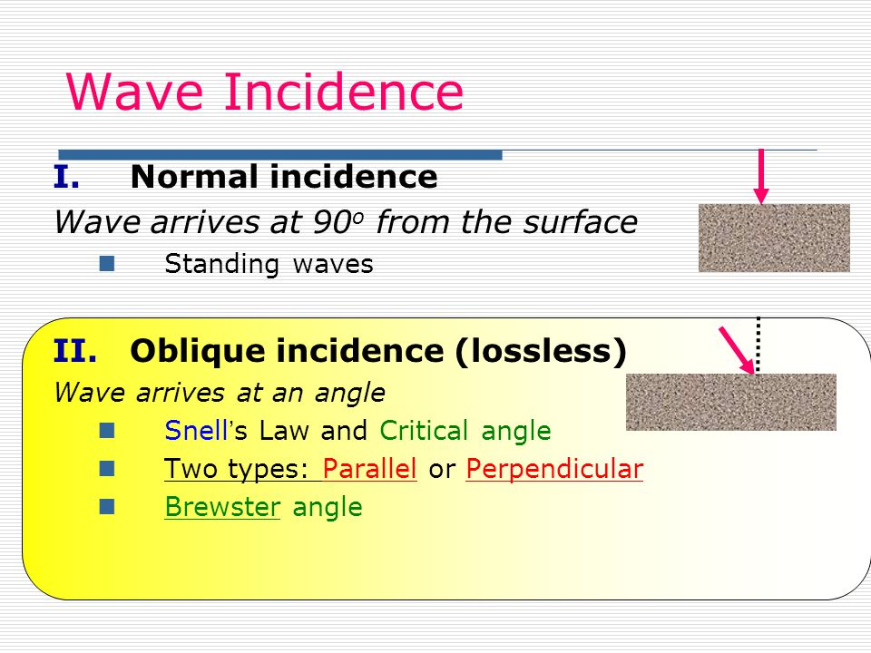Wave Incidence Normal incidence Wave arrives at 90o from the surface