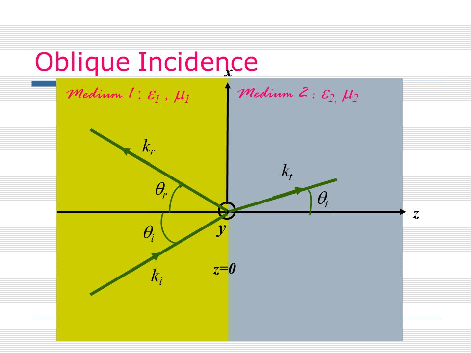 Oblique Incidence Medium 1 : e1 , m1 Medium 2 : e2, m2 kr kt qr qt y