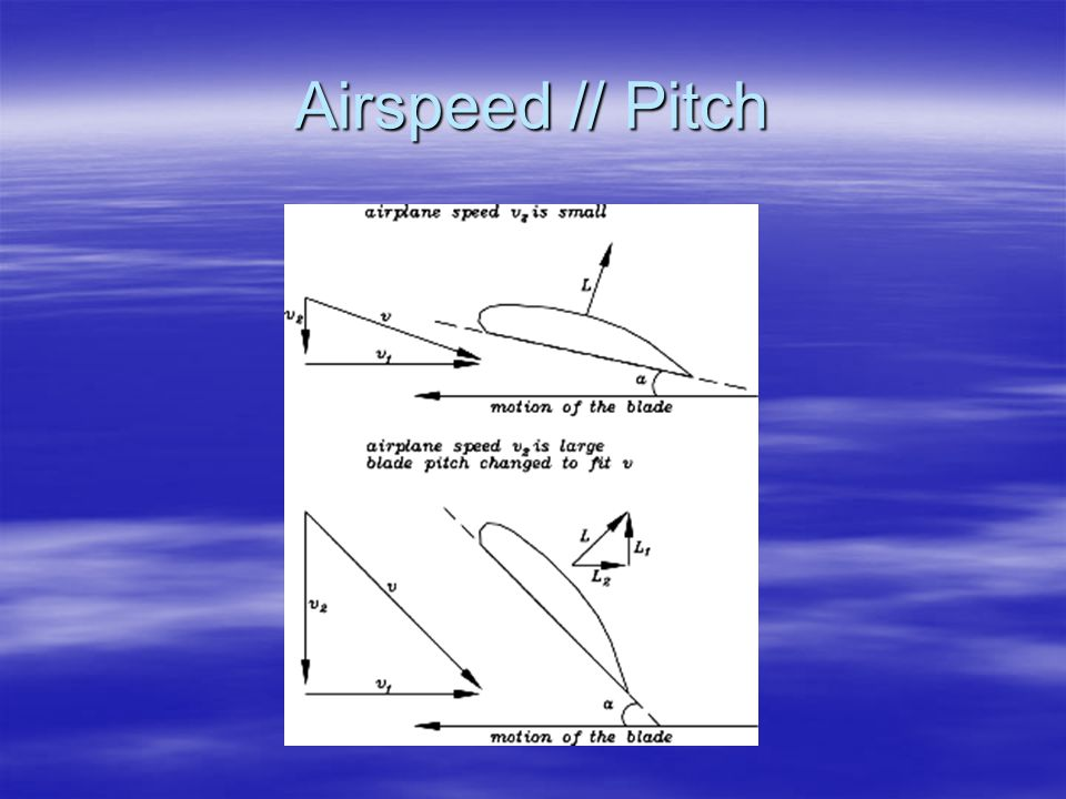 Airspeed // Pitch