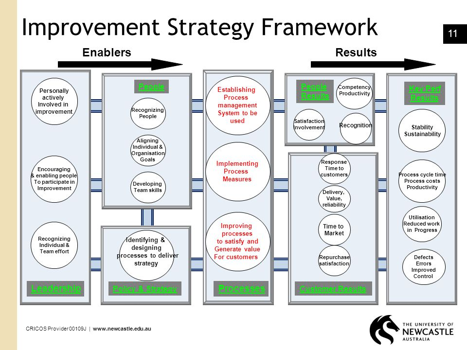 Improvement Strategy Framework