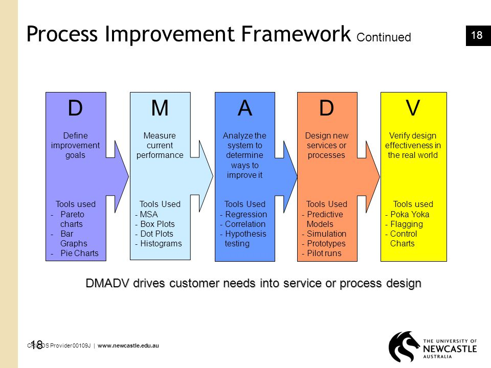 Process Improvement Framework Continued