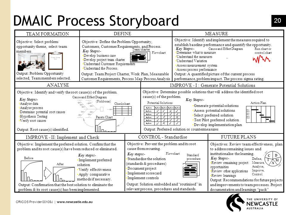 DMAIC Process Storyboard