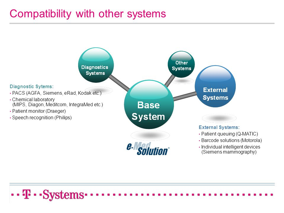 Compatibility with other systems