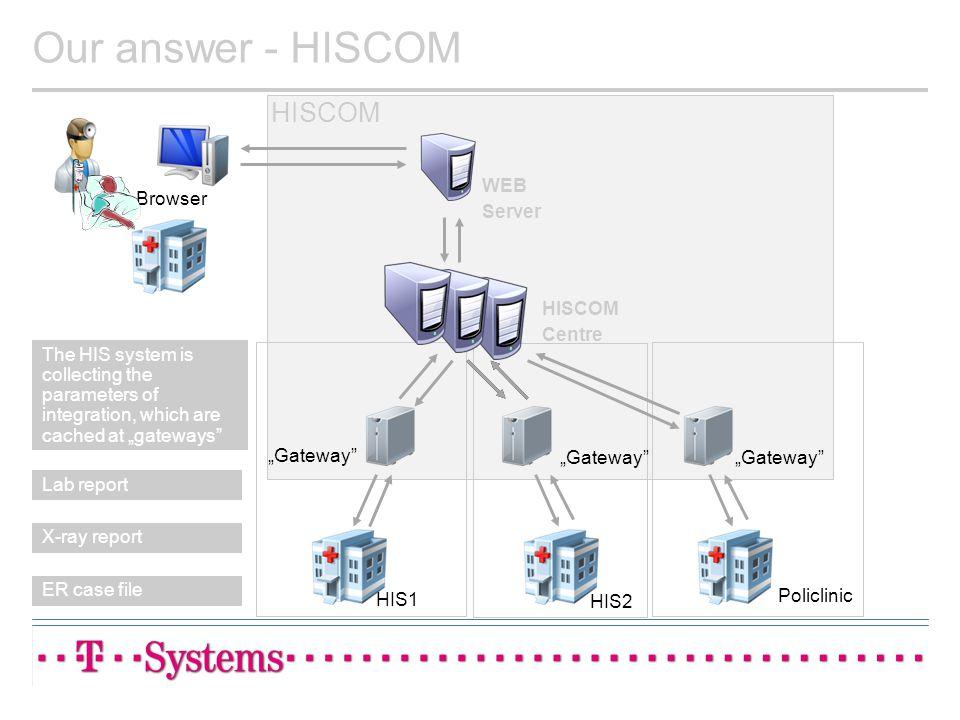 Our answer - HISCOM HISCOM WEB Server Browser HISCOM Centre
