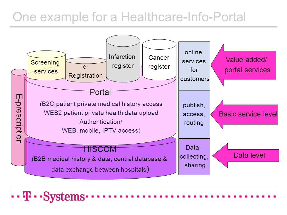 One example for a Healthcare-Info-Portal