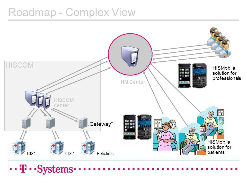 "Roadmap - Complex View HISCOM ""Gateway"