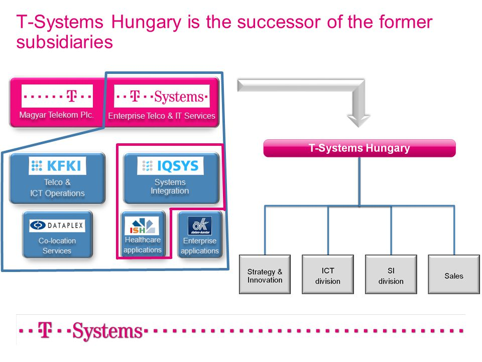 T-Systems Hungary is the successor of the former subsidiaries