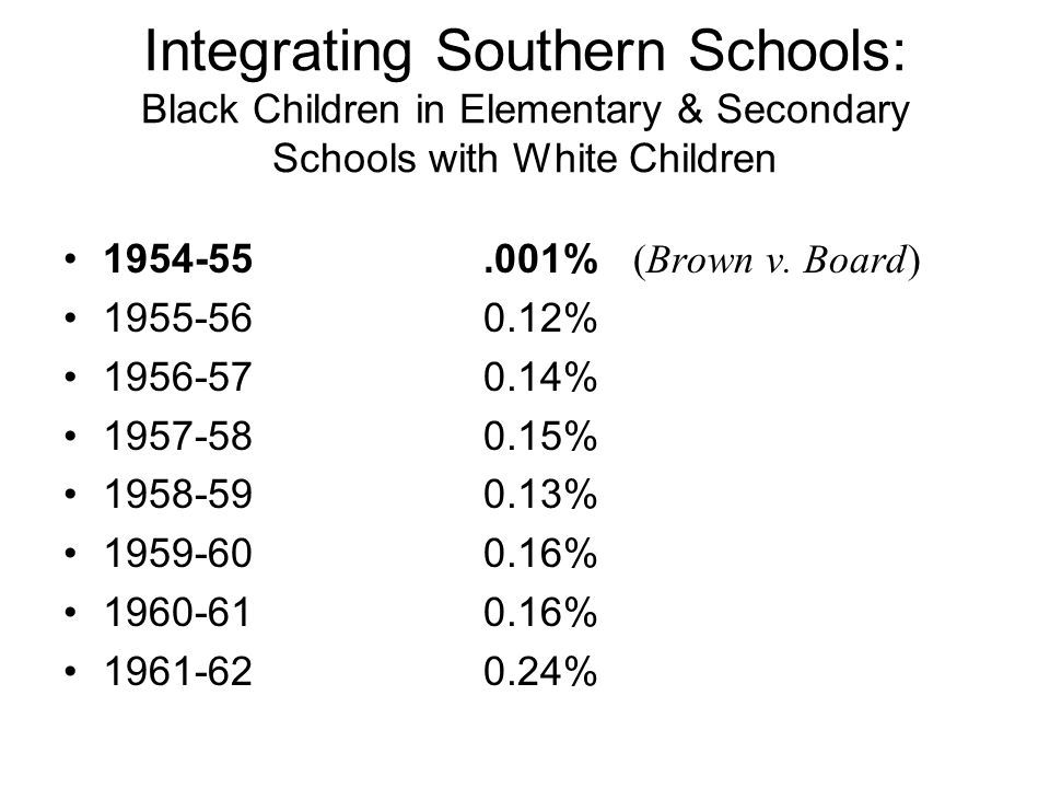 Integrating Southern Schools: Black Children in Elementary & Secondary Schools with White Children