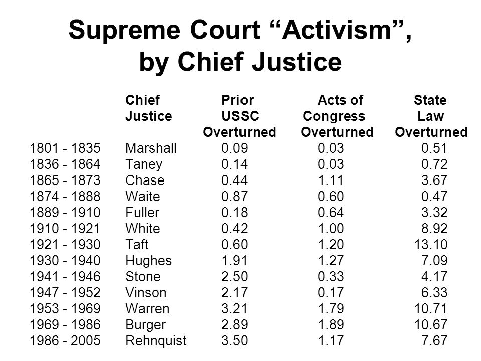Supreme Court Activism , by Chief Justice
