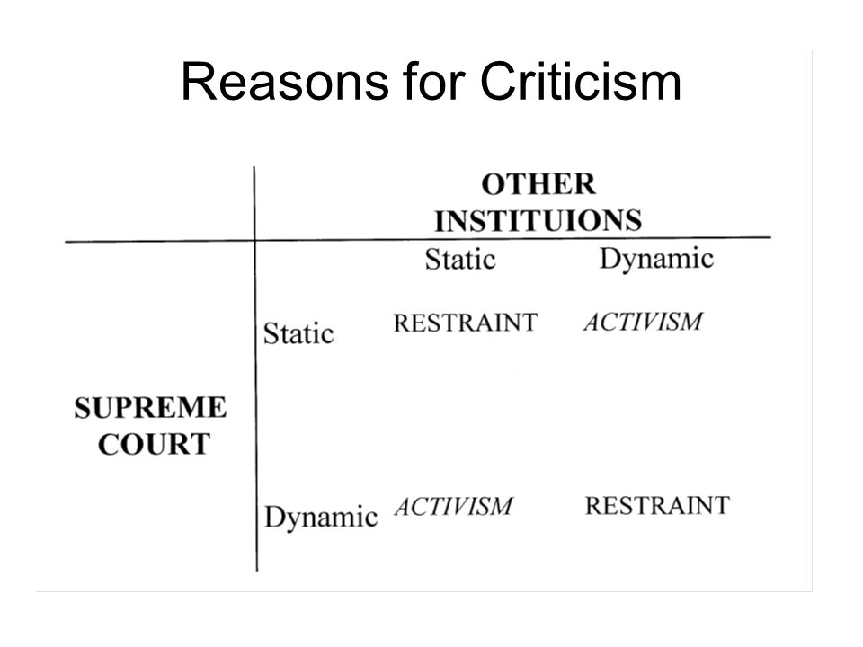Reasons for Criticism An activist Supreme Court when it is unchanging in a changing world (e.g., 1937) might also be called obstructionist .