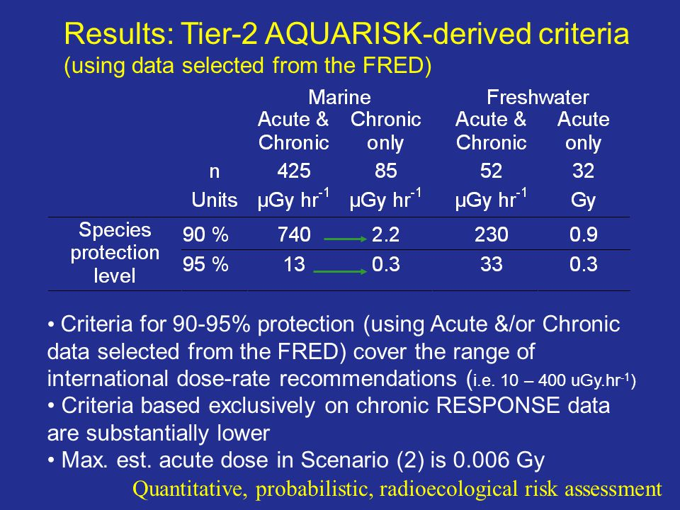 Results: Tier-2 AQUARISK-derived criteria (using data selected from the FRED)
