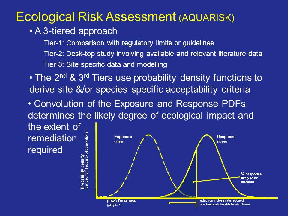 Ecological Risk Assessment (AQUARISK)