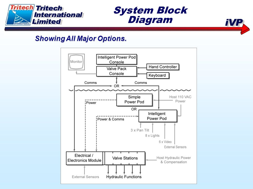 System Block Diagram Showing All Major Options.