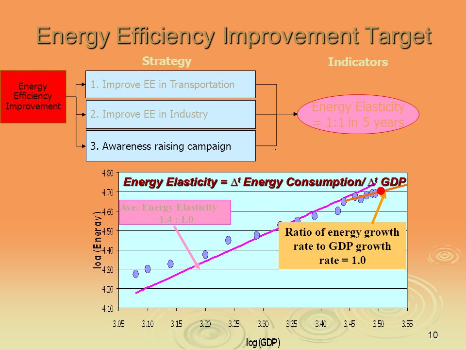 Energy Efficiency Improvement Target