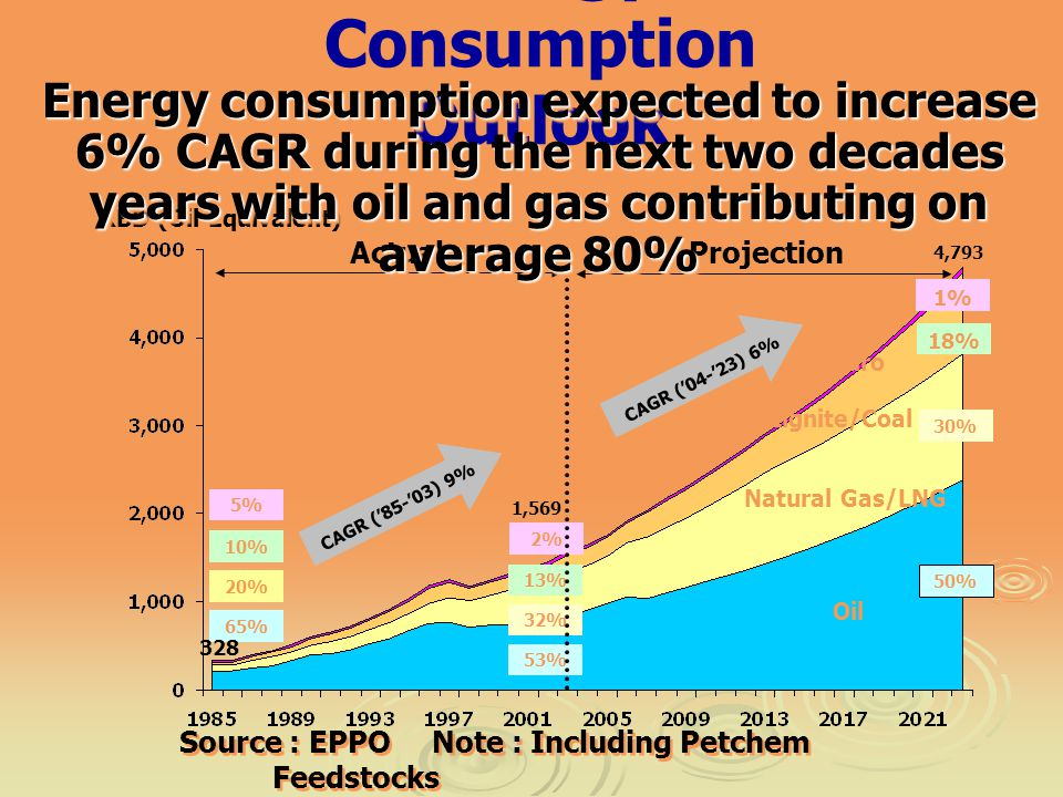 Energy Consumption Outlook