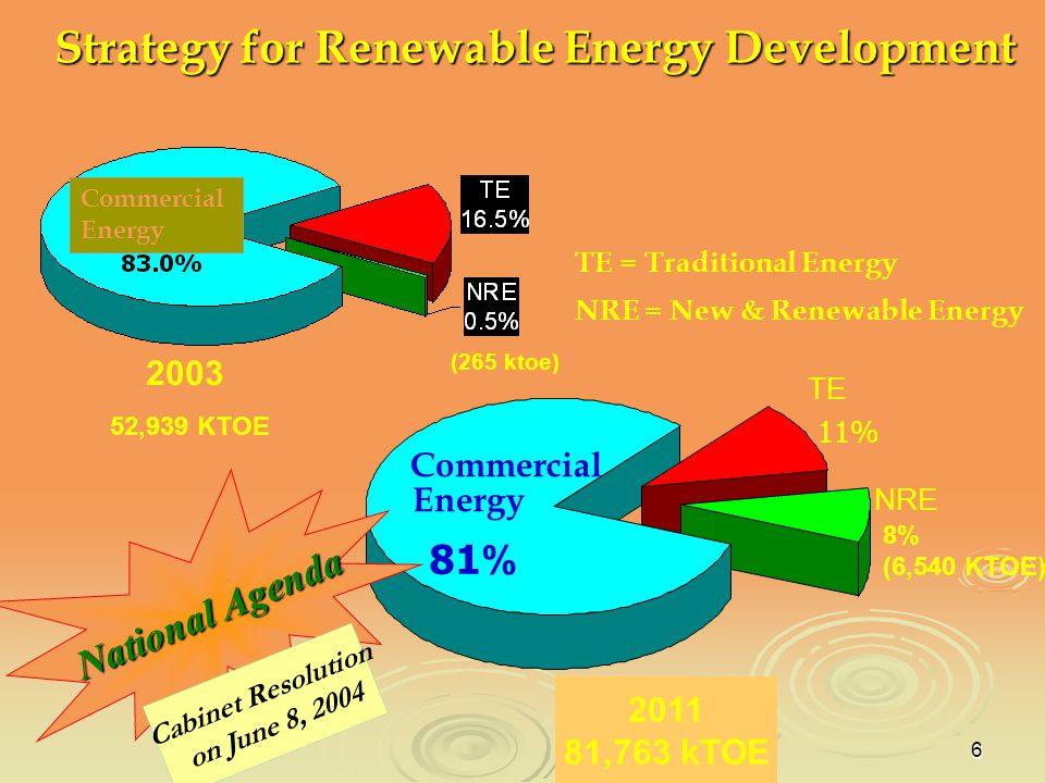 Strategy for Renewable Energy Development