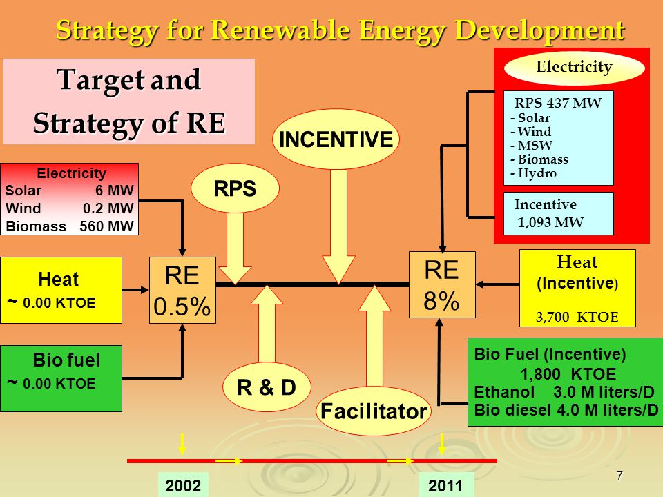 Target and Strategy of RE