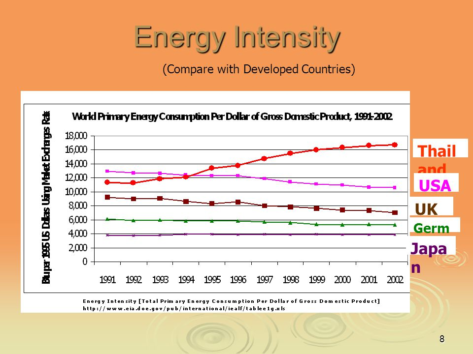 Energy Intensity Thailand USA UK Japan Germany