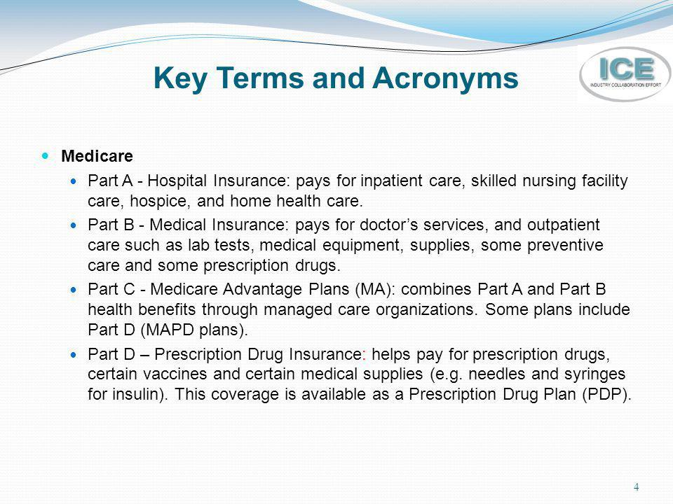 Key Terms and Acronyms Medicare