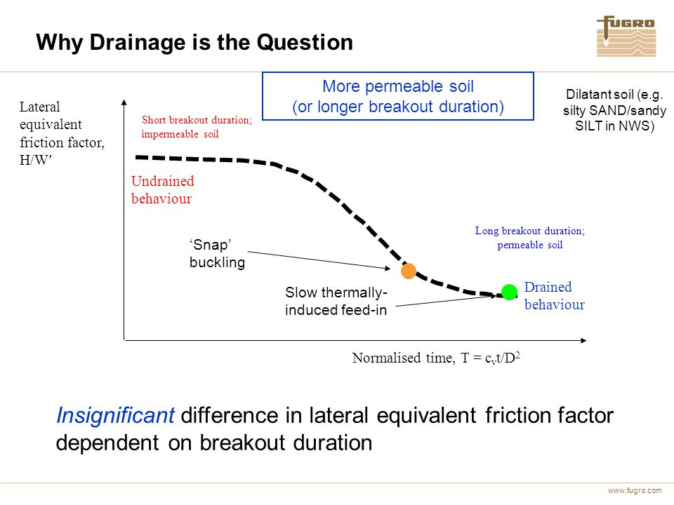 Why Drainage is the Question