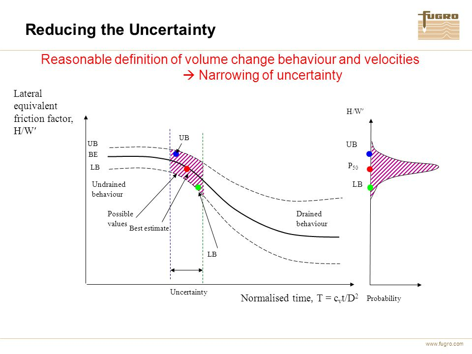 Reducing the Uncertainty