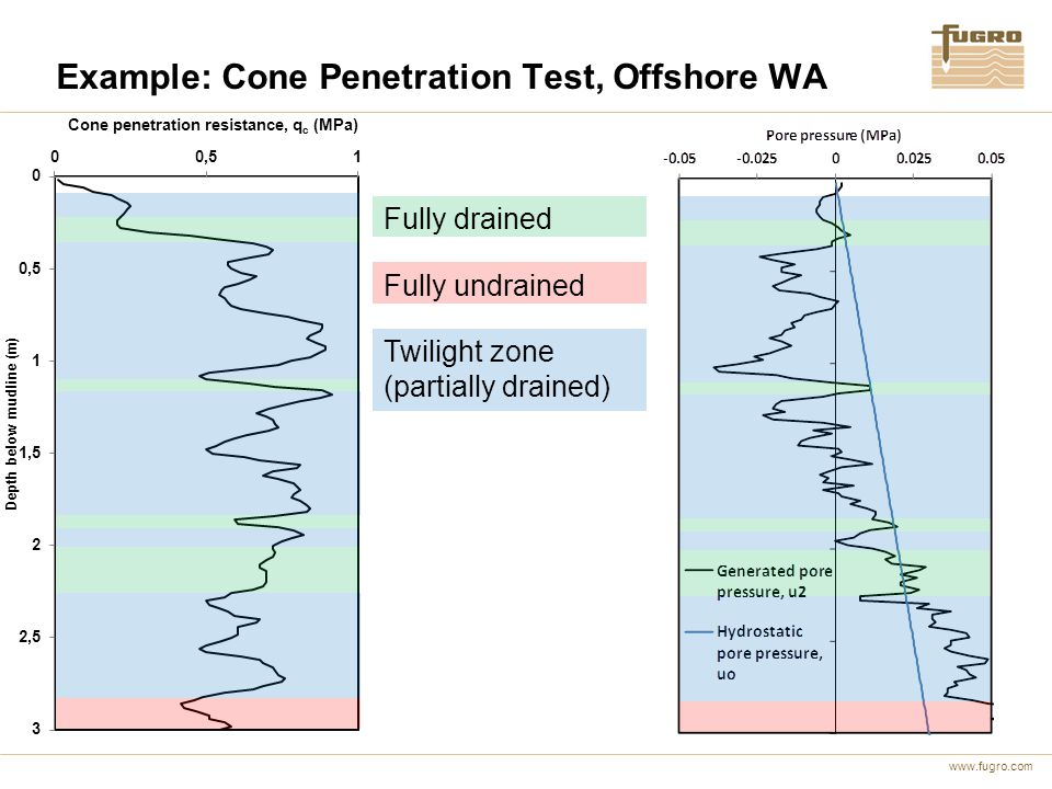 Example: Cone Penetration Test, Offshore WA