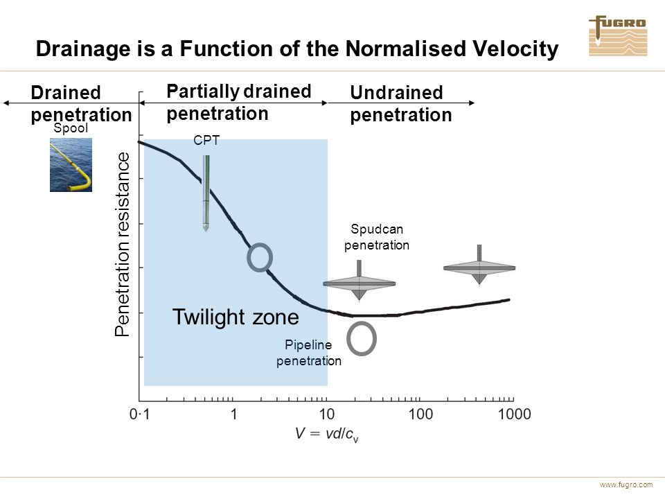 Drainage is a Function of the Normalised Velocity