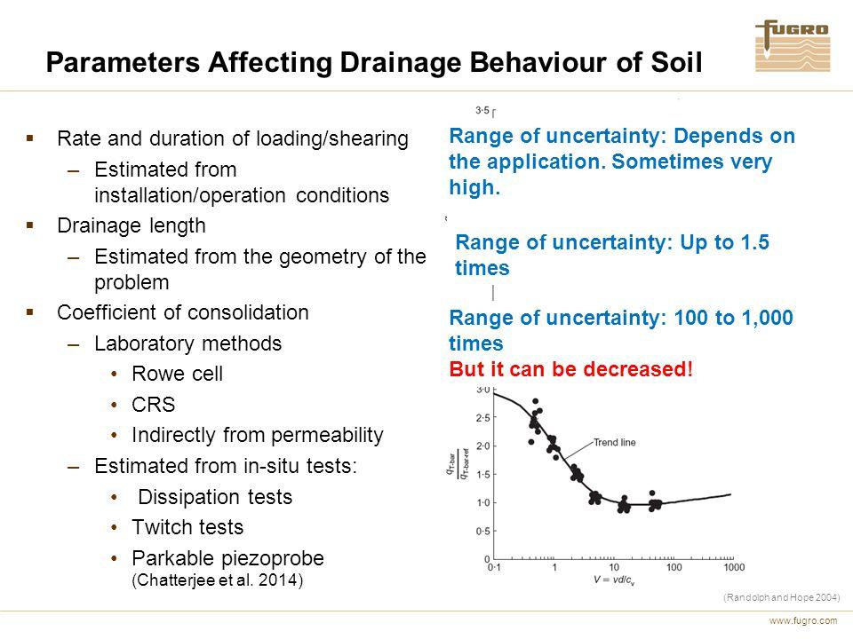Parameters Affecting Drainage Behaviour of Soil