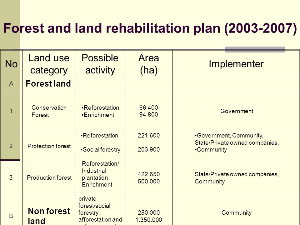 Forest and land rehabilitation plan (2003-2007)