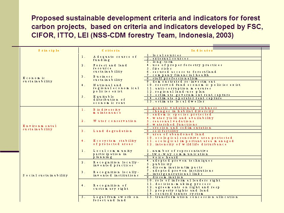 Proposed sustainable development criteria and indicators for forest carbon projects, based on criteria and indicators developed by FSC, CIFOR, ITTO, LEI (NSS-CDM forestry Team, Indonesia, 2003)