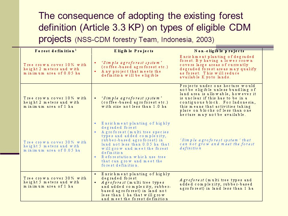 The consequence of adopting the existing forest definition (Article 3