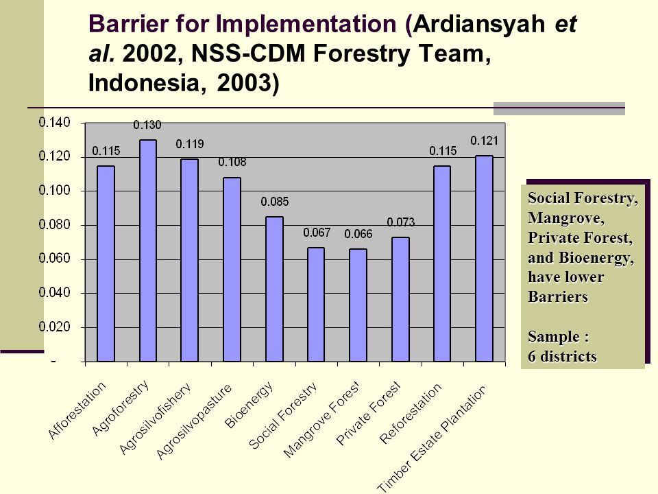 Barrier for Implementation (Ardiansyah et al