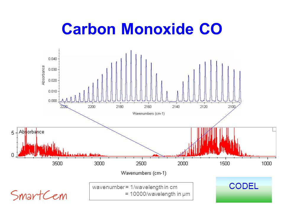Carbon Monoxide CO CODEL